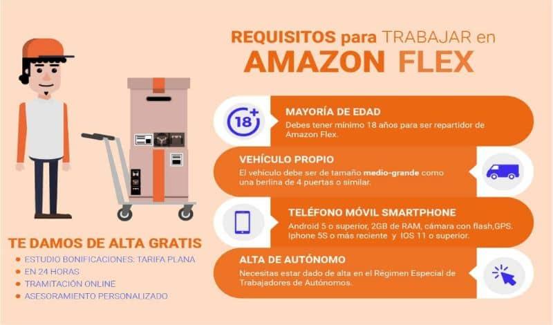 Requisitos para trabalhar na Amazon Flex